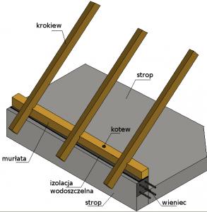 pozioma belka w dachu